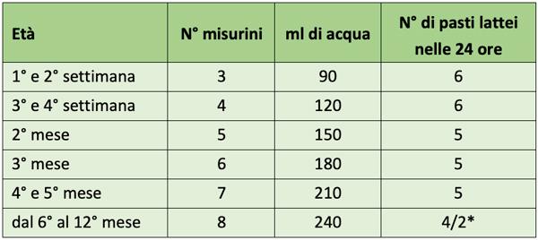 Buona BBmilk RISO PRO 0-12 mesi Tabella Dosi Consigliate